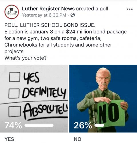 Informal poll on the Luther Register's FB page showed approval for the bond at 75%.