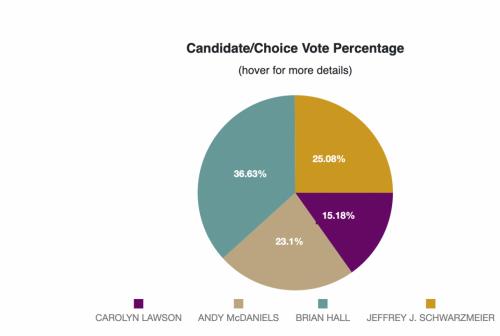 Percentage breakdown